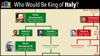 Who Would Be King of Italy Today?