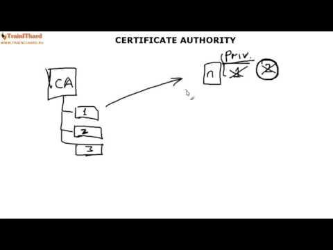 [Windows Server 2012 basics] Урок 11, часть 1 - Certification Authority, теория и установка