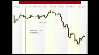 Best Intraday Nifty strategy using MACD
