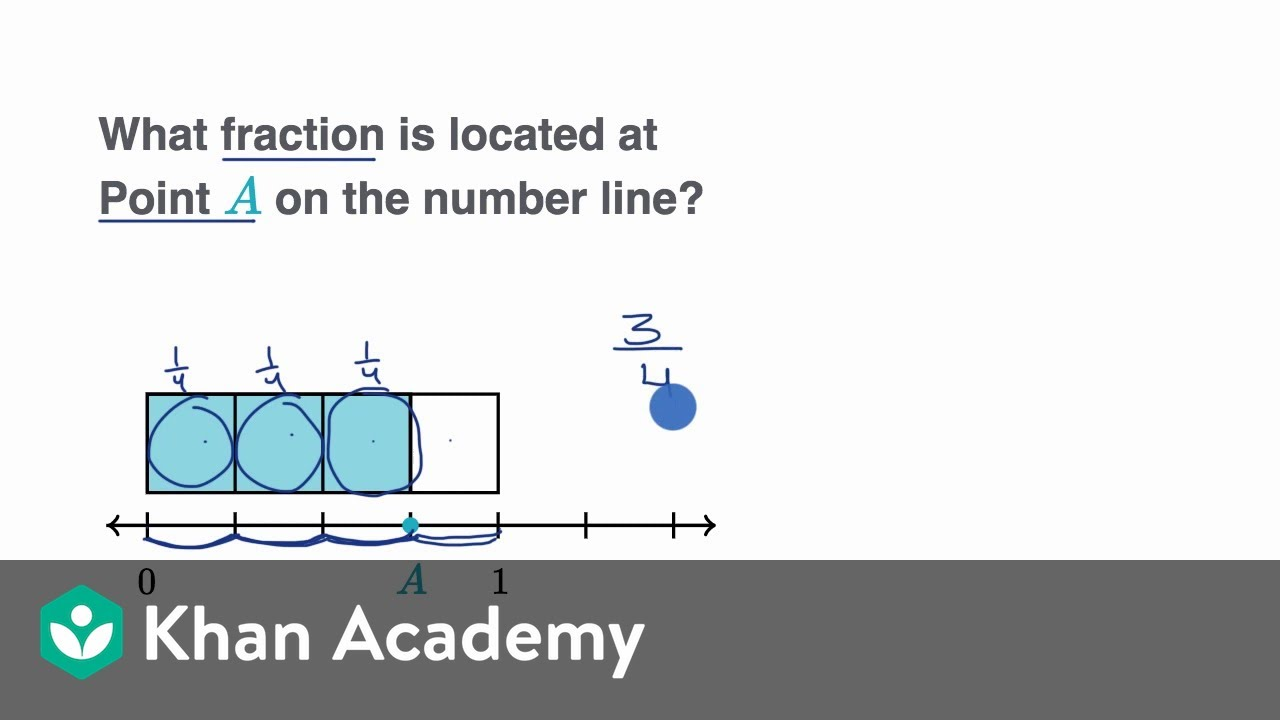 Relating number lines to fraction bars