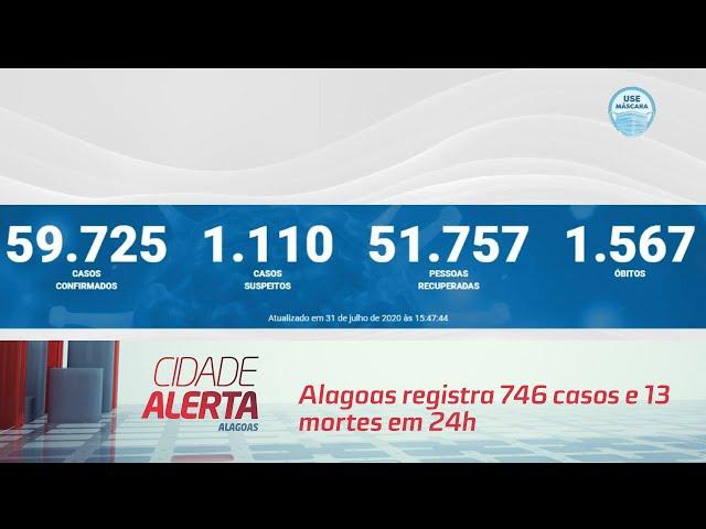 Coronavírus: Alagoas registra 746 casos e 13 mortes em 24h