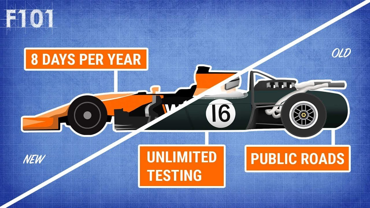 Download The Evolution of F1 Testing