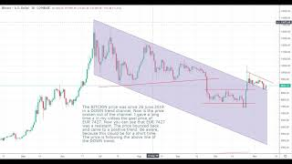 BITCOIN price for the upcoming days - My daily wild GUESS at 2019-11-11