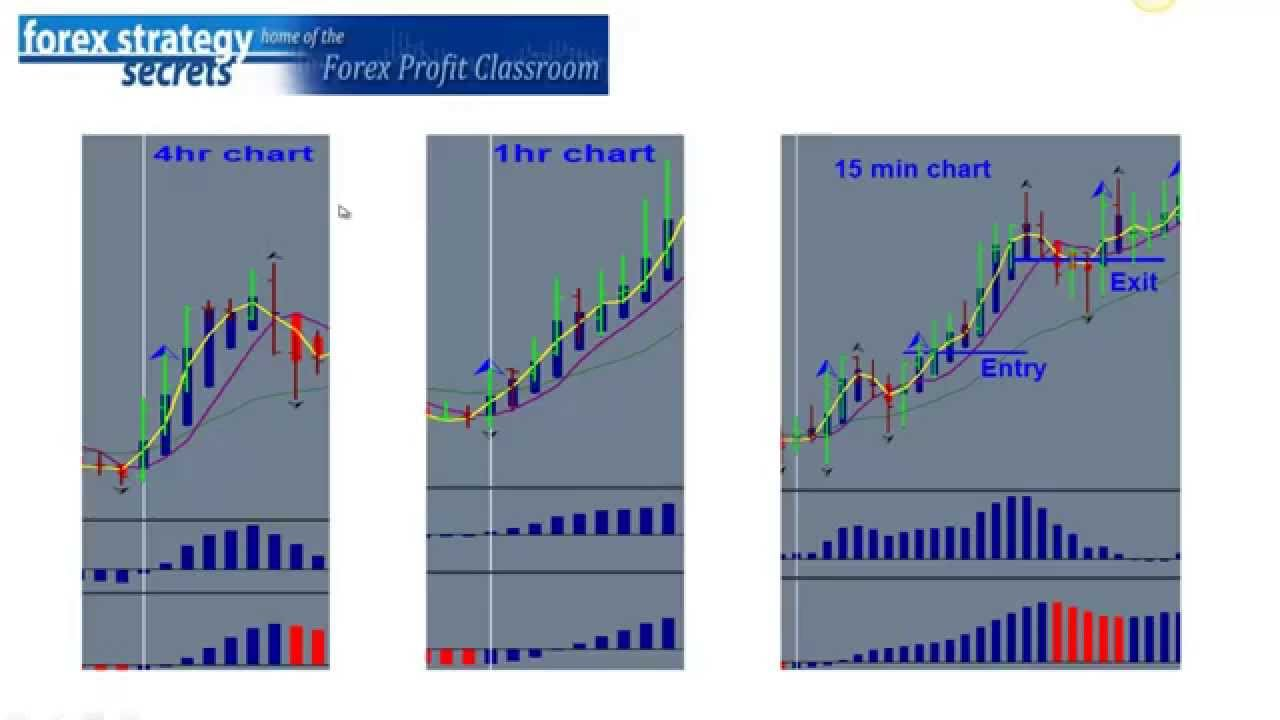 4 forex strategies