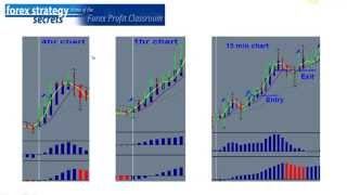 4 Forex Successful trading Strategies,