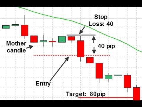 Forex price action ohlc patterns