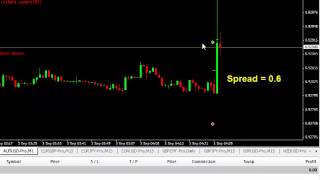 Forex Fundamental Trading - How I have Traded Forex for Australian GDP on 3rd September 2014