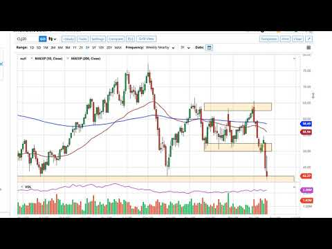 Oil Technical Analysis for the week of March 9, 2020 by FXEmpire