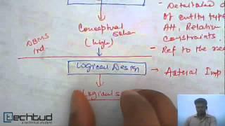 Database Design Process | Database Management System