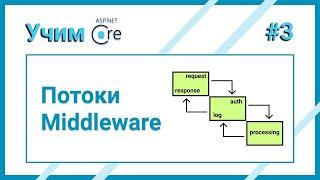 Что такое middleware и как с ним работать?
