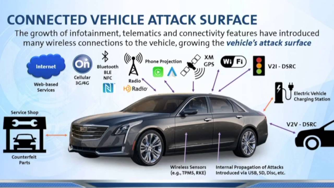 2016 09 14 Cerias General Motors Product Cybersecurity