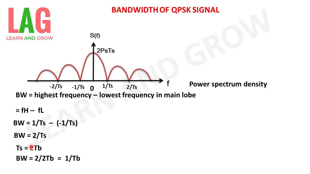 Bandwidth Of Qpsk Signal(हिन्दी)
