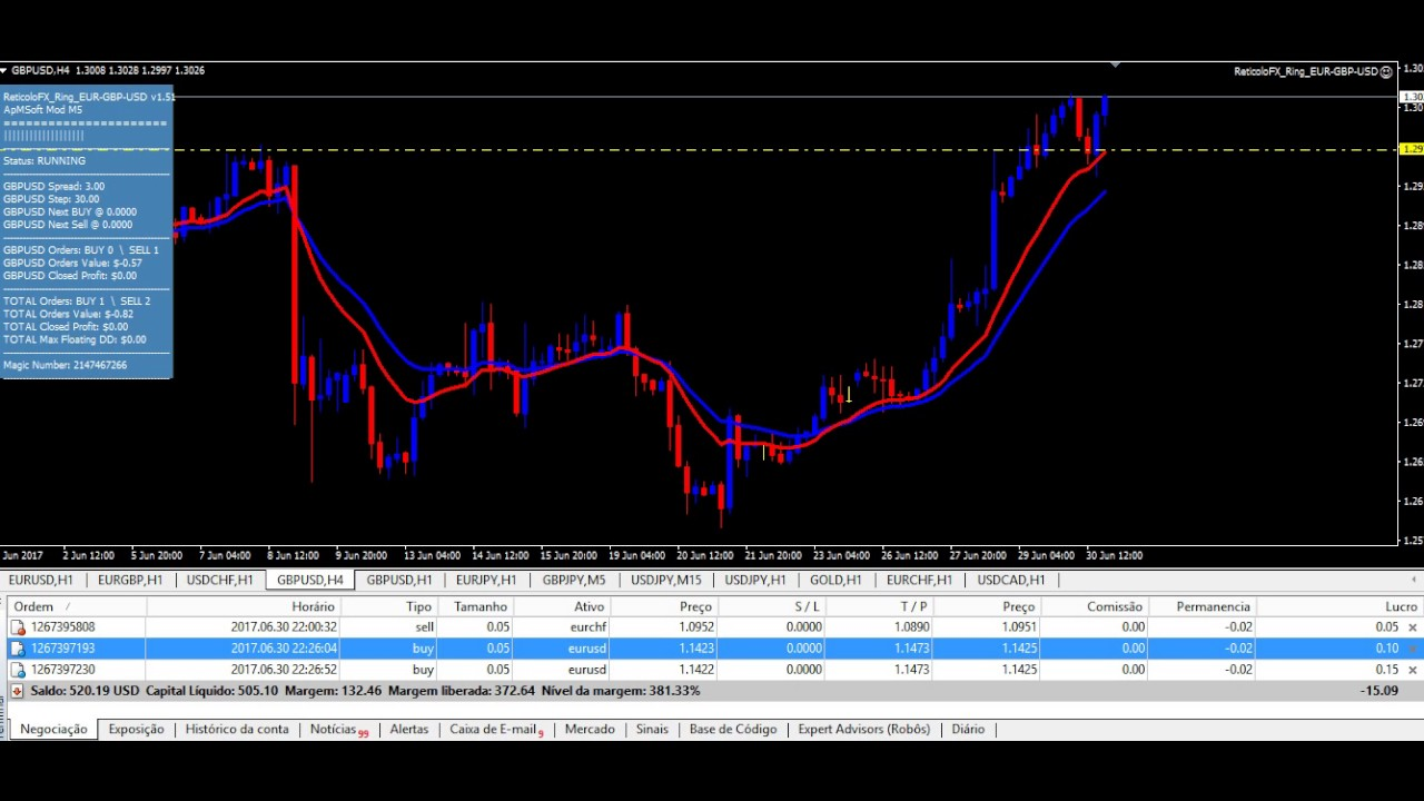Binary options prediction strategy for beginners