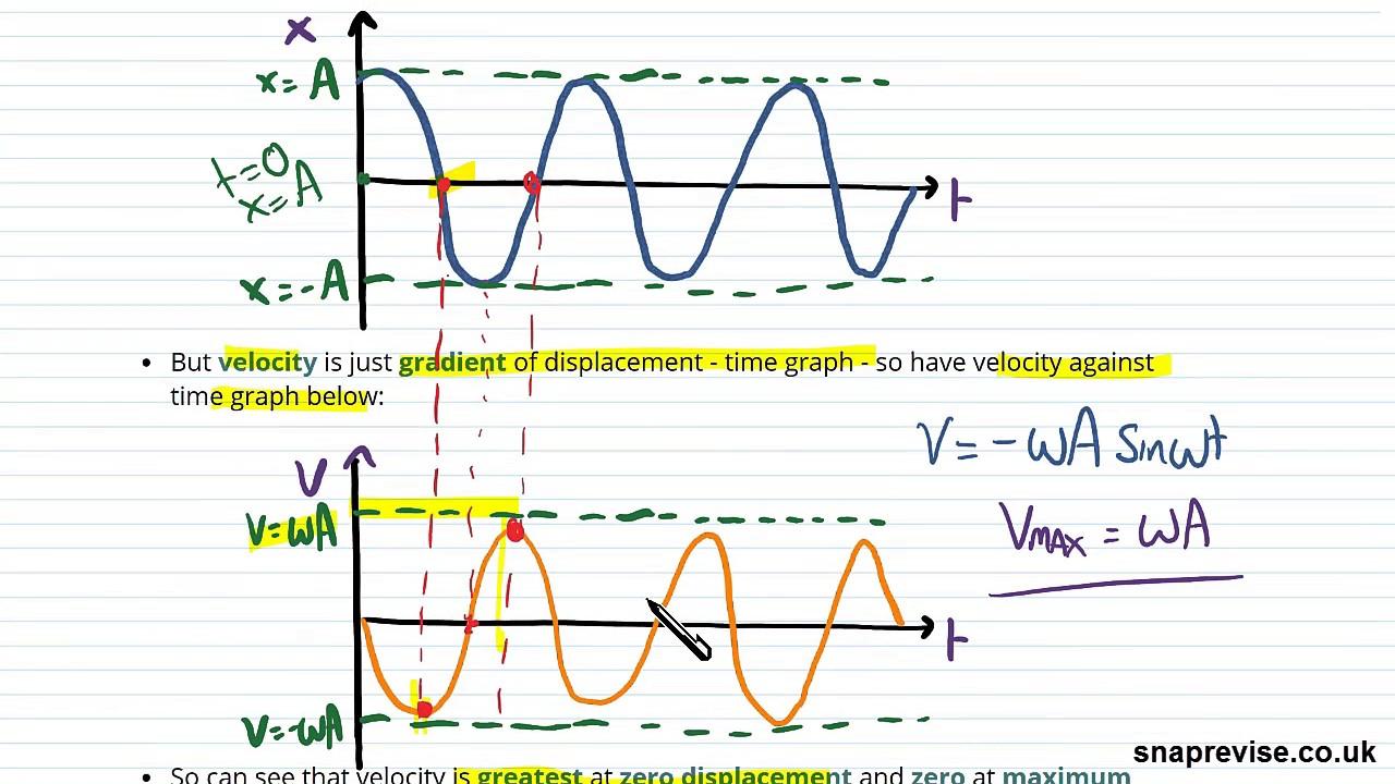 Simple Harmonic Motion Mock Paper Question | A-level Physics | AQA, OCR,  Edexcel