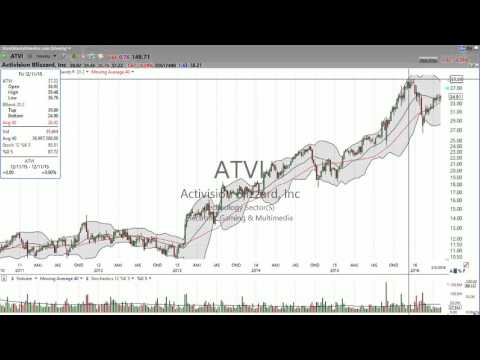 Activision Blizzard (ATVI) reported strong earnings and is popping after hours.  Here is your lev..