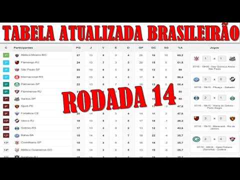 Classificacao Brasileirao 2020 Hoje Tabela Brasile