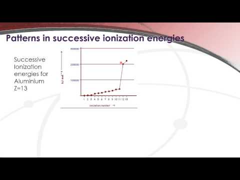 12.1.2 Patterns in successive ionization energy.