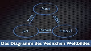 Das Diagramm des vedischen Weltbildes