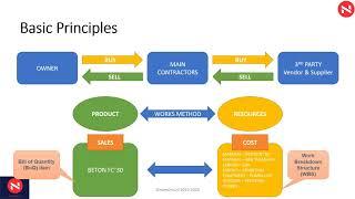 namOriv Construction Flow Business Module screenshot 2
