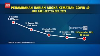 Angka Kematian Harian Covid 19 Indonesia Terendah