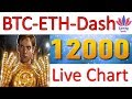 Bitcoin (BTC) | Ethereum(ETH) | DashCoin(DASH) | Price Analysis | In Hindi