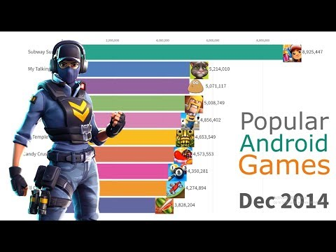 Most Popular Android Games 2012 - 2019