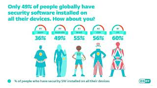 ESET Survey - How did Covid-19 change digital shopping, financial and security behavior?