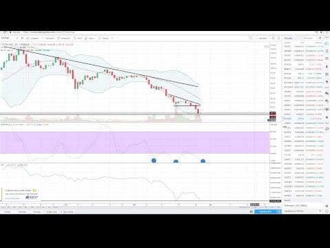 Live Bitcoin Analysis $BTC #bitcoin $LTC #Litecoin $ETH #ethereum 3/28/18