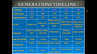 INTRODUCTION TO 4G TECHNOLOGY IN HINDI