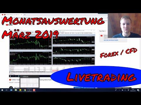 LIVETRADING Auswertung März 2019 (Forex Expert Advisor Handel)