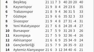 Süper lig puan durumu güncel 12.02.2018