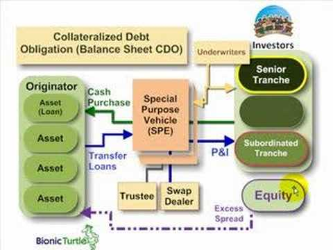 FRM: Collateralized debt obligation (Balance Sheet CDO) - YouTube