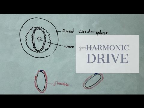 Harmonic Drive : Mechatronics Lectures