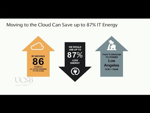 Advances in Energy Efficiency Through Cloud and Machine Learning