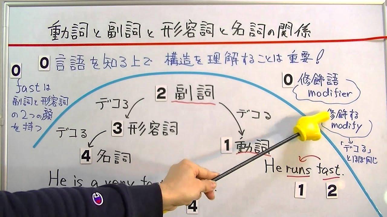 動詞と副詞と形容詞と名詞の関係 /おときち副塾長 電脳空間 ...