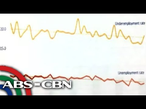 World Bank flags rise in PH underemployment rate