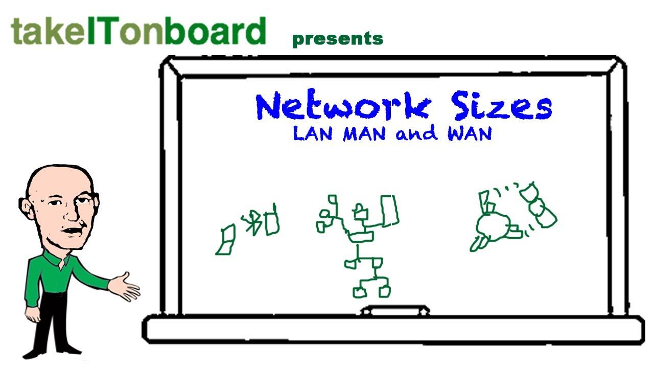 Network Sizes LAN, MAN,WAN etc - YouTube