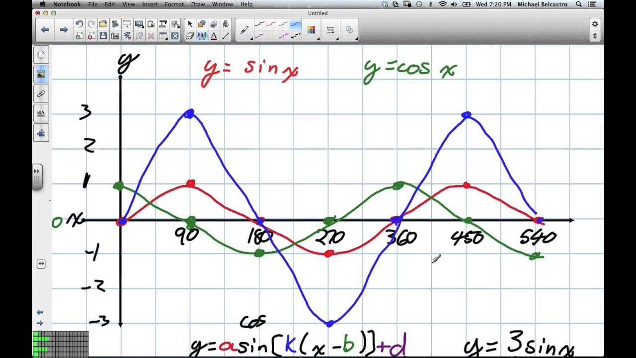 how to find the range of a sinusoidal function