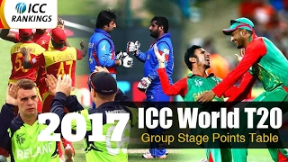 icc ranking t20 top 10 cricket team 2017    top ten t20 cricket team ranking
