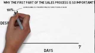 Have you every wondered why the first part of sales process was so important? in this short video i demonstrate importance using needs analysi...
