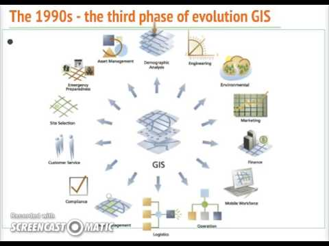 Fundamental GIS History of GIS3