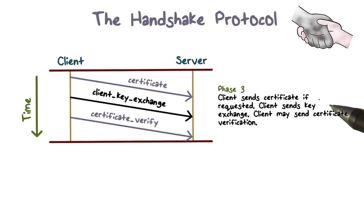 handshaking protocol - DriverLayer Search Engine