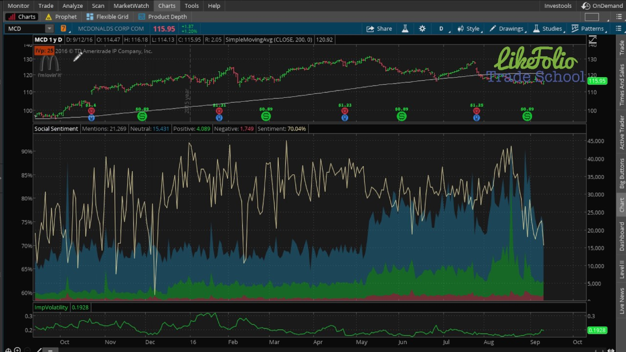 How To Use Social Sentiment In Thinkorswim Part 1 Introduction To