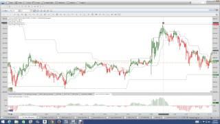 Nadex|Nadex Binary Options Trading Signals|Best Binary Options Trading Method