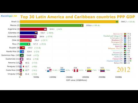 Top 30 Latin America and Caribbean Countries PPP GDP (1990 - 2017) Ranking [4K].