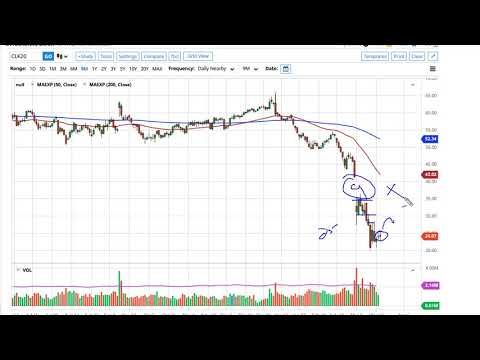Oil Technical Analysis for March 26, 2020 by FXEmpire
