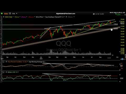 Stock Market Technical Analysis 9-7-18