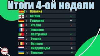 Таблица коэффициентов УЕФА. Итоги 4 недели в Лиге Чемпионов и Лиге Европы. Кто поднялся?