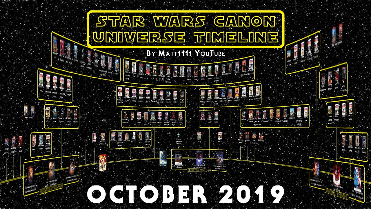 Star Wars Canon Universe Timeline October 2019 Youtube