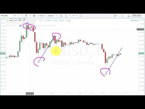 Is this mystery?? Leading indicator of Bitcoin